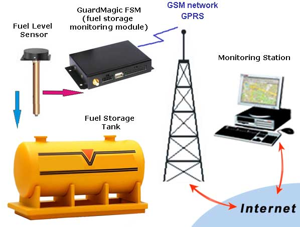 FUEL STORAGE TANK REMOTE MONITORING