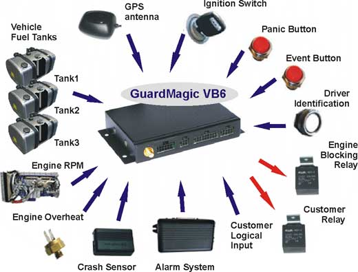 GUARDMAGIC VB6 MAIN CONNECTION