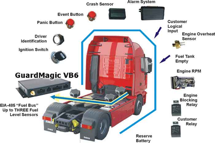 GUARDMAGIC VB6 AVAILABLE CONNECTION IN TRUCK